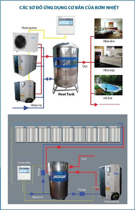 Giải pháp Máy nước nóng năng lượng không khí (Bơm nhiệt - Heat Pump)