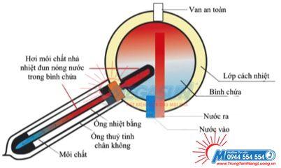 Mô phỏng Công nghệ làm nóng tiên tiến ống dầu mạ Titanium trong Bình nước nóng năng lượng mặt trời Megasun