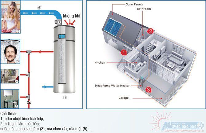 hệ thống cung cấp nước nóng sử dụng bơm nhiệt kết hợp với bộ thu năng lượng mặt trời