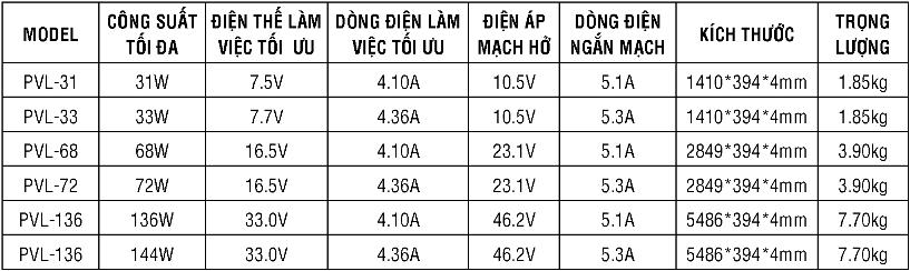 Thông số kỹ thuật Tấm PIN năng lượng mặt trời DẺO YOCASOL (FLEXIBLE SOLAR PANEL 31W-144W)